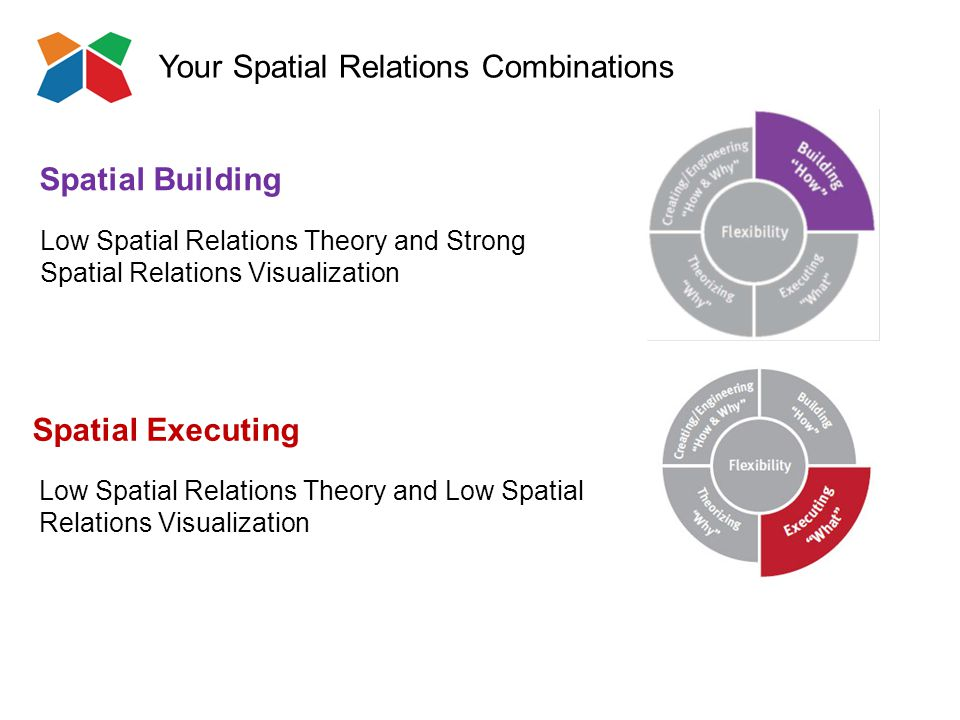 Your Spatial Relations Combinations Spatial Executing Low Spatial Relations Theory and Low Spatial Relations Visualization Spatial Building Low Spatial Relations Theory and Strong Spatial Relations Visualization