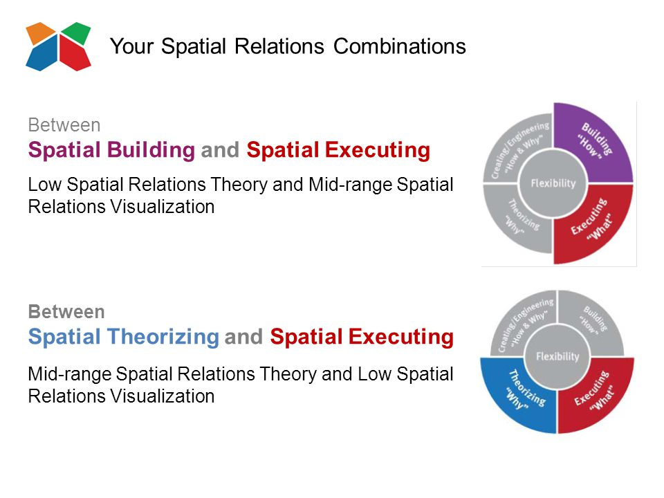 Your Spatial Relations Combinations Between Spatial Building and Spatial Executing Low Spatial Relations Theory and Mid-range Spatial Relations Visualization Between Spatial Theorizing and Spatial Executing Mid-range Spatial Relations Theory and Low Spatial Relations Visualization