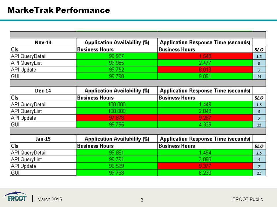 3 MarkeTrak Performance ERCOT PublicMarch 2015