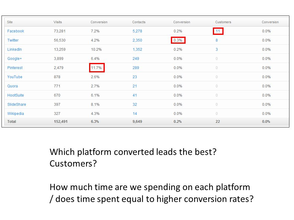 Which platform converted leads the best. Customers.