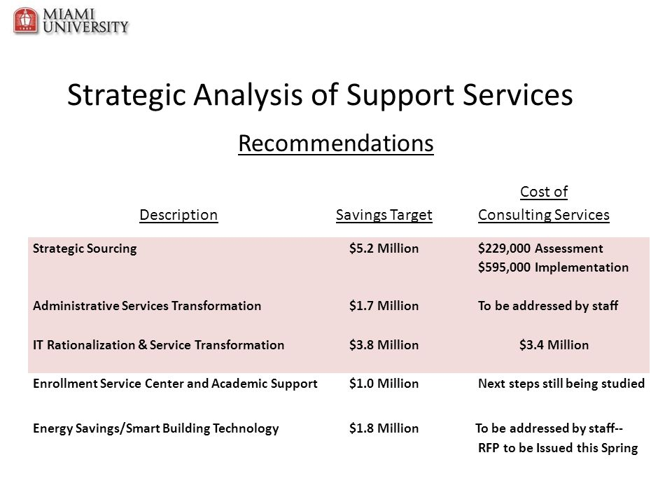 IT Support Organization and Process Design Goal: – Transform the IT support model to strike the right balance between cost and service quality/selection Timeframe: – November 2011 – July 2012 Estimated annual savings of $1.1M through: – More effective and efficient IT support functions – Increased consistency of IT support across the institution – Greater understanding of the available support and how to obtain it