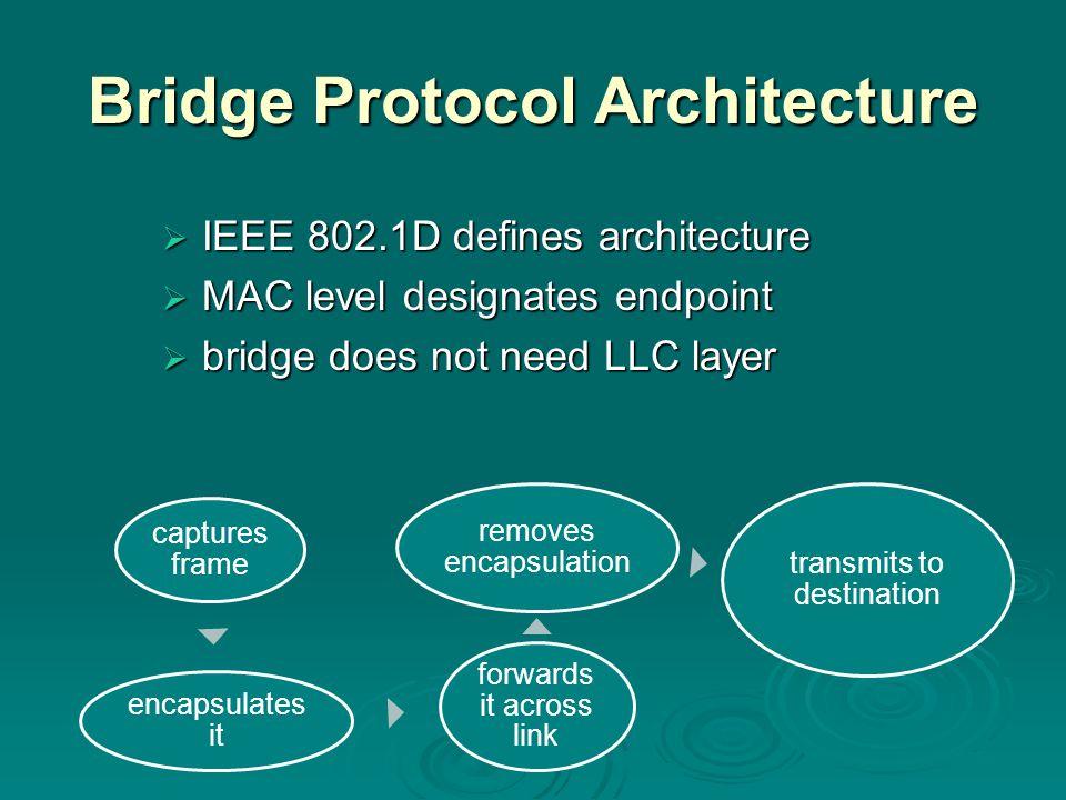 Bridge Protocol Architecture  IEEE 802.1D defines architecture  MAC level designates endpoint  bridge does not need LLC layer captures frame encapsulates it forwards it across link removes encapsulation transmits to destination