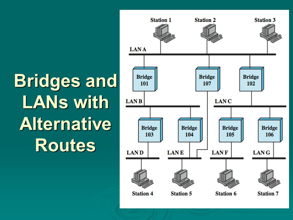 Bridges and LANs with Alternative Routes