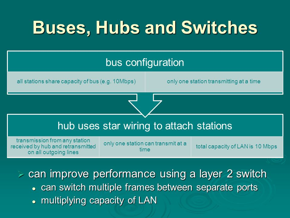 Buses, Hubs and Switches  can improve performance using a layer 2 switch can switch multiple frames between separate ports can switch multiple frames between separate ports multiplying capacity of LAN multiplying capacity of LAN hub uses star wiring to attach stations transmission from any station received by hub and retransmitted on all outgoing lines only one station can transmit at a time total capacity of LAN is 10 Mbps bus configuration all stations share capacity of bus (e.g.