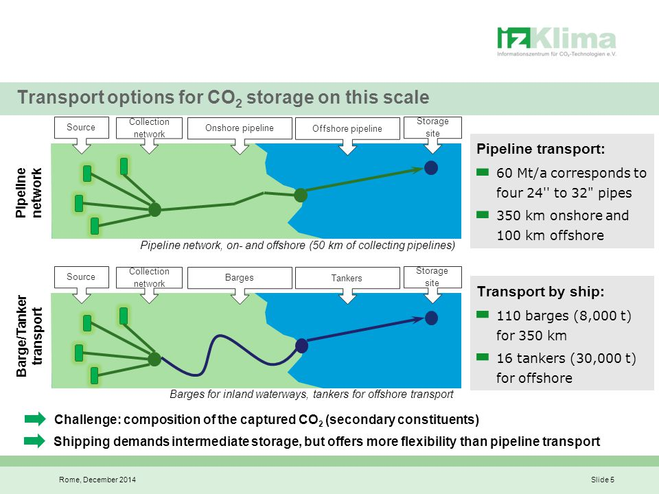 Economic viability and implementation – capital expenditure Rome, December 2014Slide 6 Investment in CO 2 infrastructure for both transport options is roughly equal.
