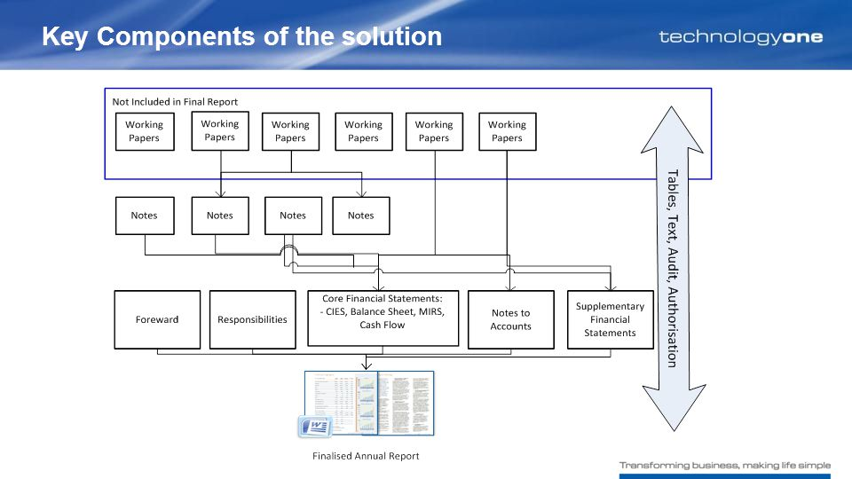 Key Components of the solution
