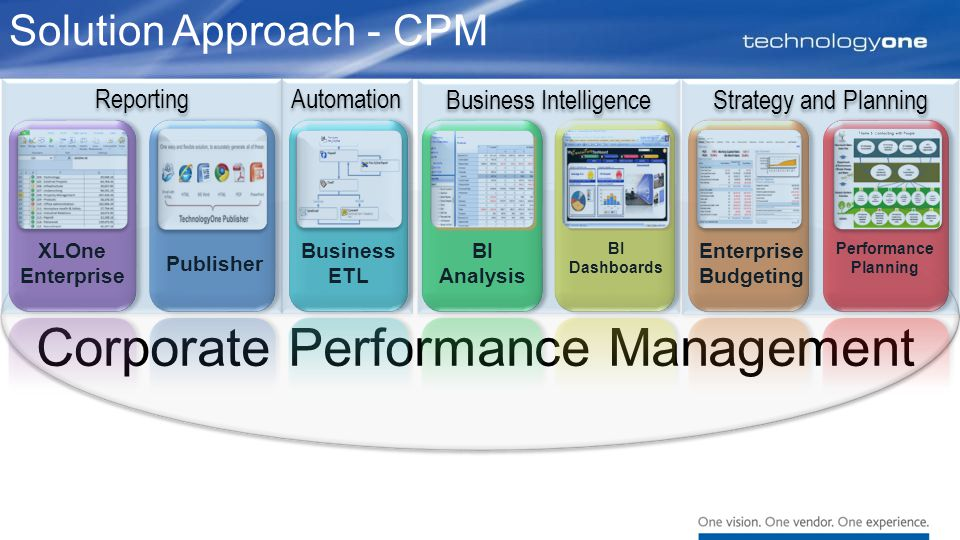 Corporate Performance Management Solution Approach - CPM XLOne Enterprise Enterprise Budgeting BI Dashboards Publisher Business ETL Performance Planning BI Analysis Reporting Business Intelligence Automation Strategy and Planning