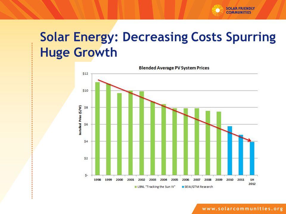 Solar Energy: Decreasing Costs Spurring Huge Growth