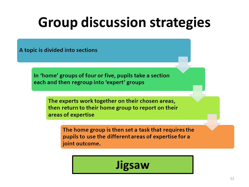 Group discussion strategies Jigsaw A topic is divided into sections In 'home' groups of four or five, pupils take a section each and then regroup into