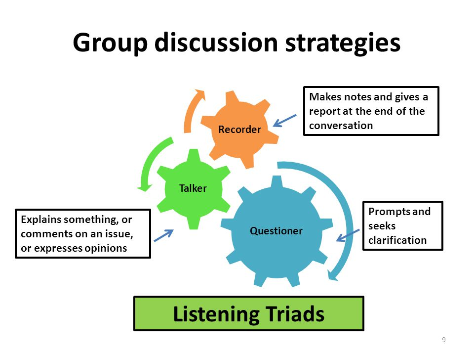 Group discussion strategies Questioner Talker Recorder Prompts and seeks clarification Makes notes and gives a report at the end of the conversation E