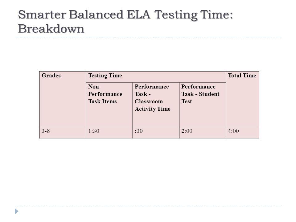 Smarter Balanced ELA Testing Time: Breakdown GradesTesting TimeTotal Time Non- Performance Task Items Performance Task - Classroom Activity Time Performance Task - Student Test 3-81:30:302:004:00