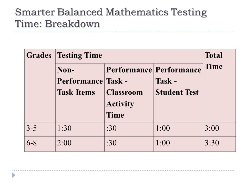 Smarter Balanced Mathematics Testing Time: Breakdown GradesTesting Time Total Time Non- Performance Task Items Performance Task - Classroom Activity Time Performance Task - Student Test 3-51:30:301:003:00 6-82:00:301:003:30