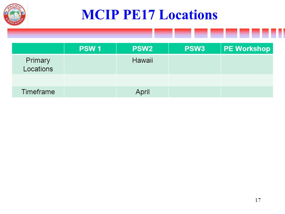 MCIP PE17 Locations PSW 1PSW2PSW3PE Workshop Primary Locations Hawaii TimeframeApril 17