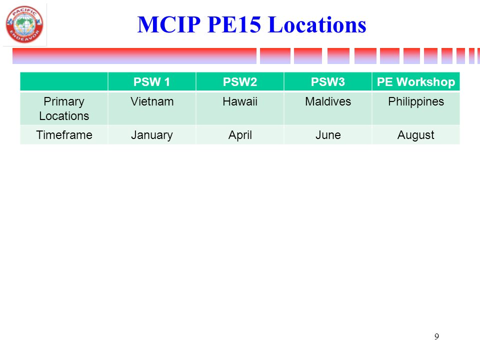 MCIP PE15 Locations PSW 1PSW2PSW3PE Workshop Primary Locations VietnamHawaiiMaldivesPhilippines TimeframeJanuaryAprilJuneAugust 9