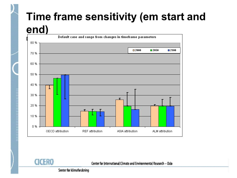 Time frame sensitivity (em start and end) DEFAULT: CO 2, CH 4 and N 2 O attribution from 1890-2000