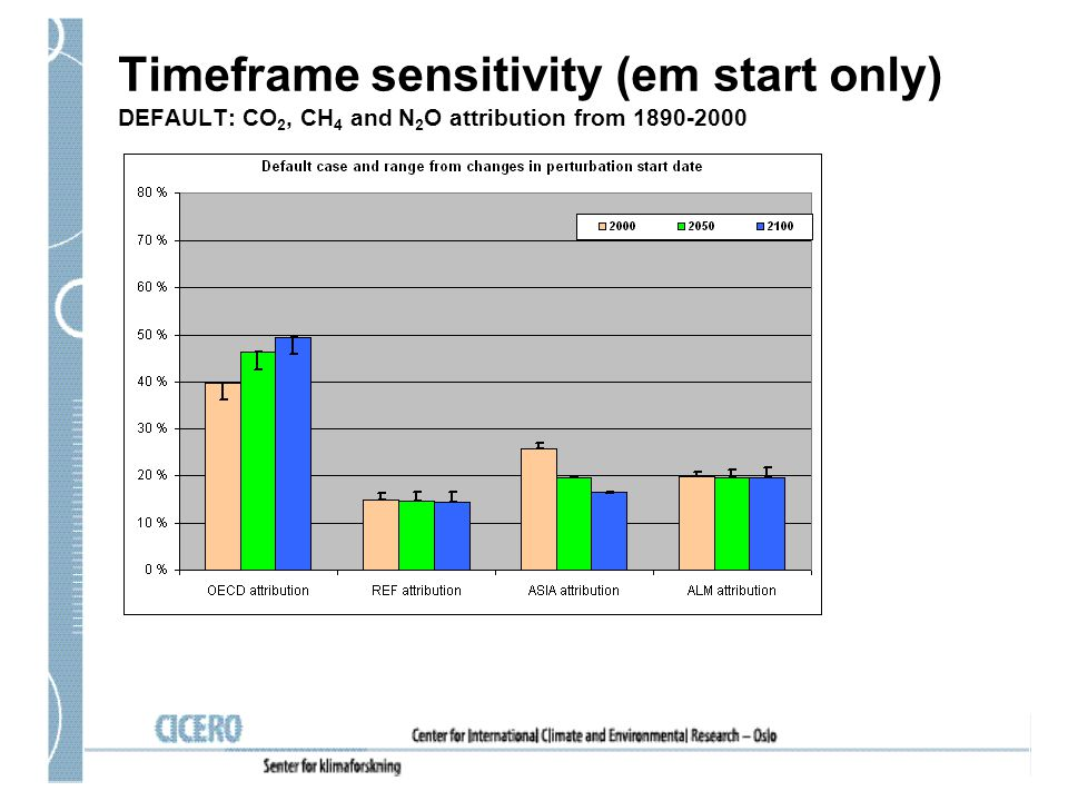 Timeframe sensitivity (em start only) DEFAULT: CO 2, CH 4 and N 2 O attribution from 1890-2000