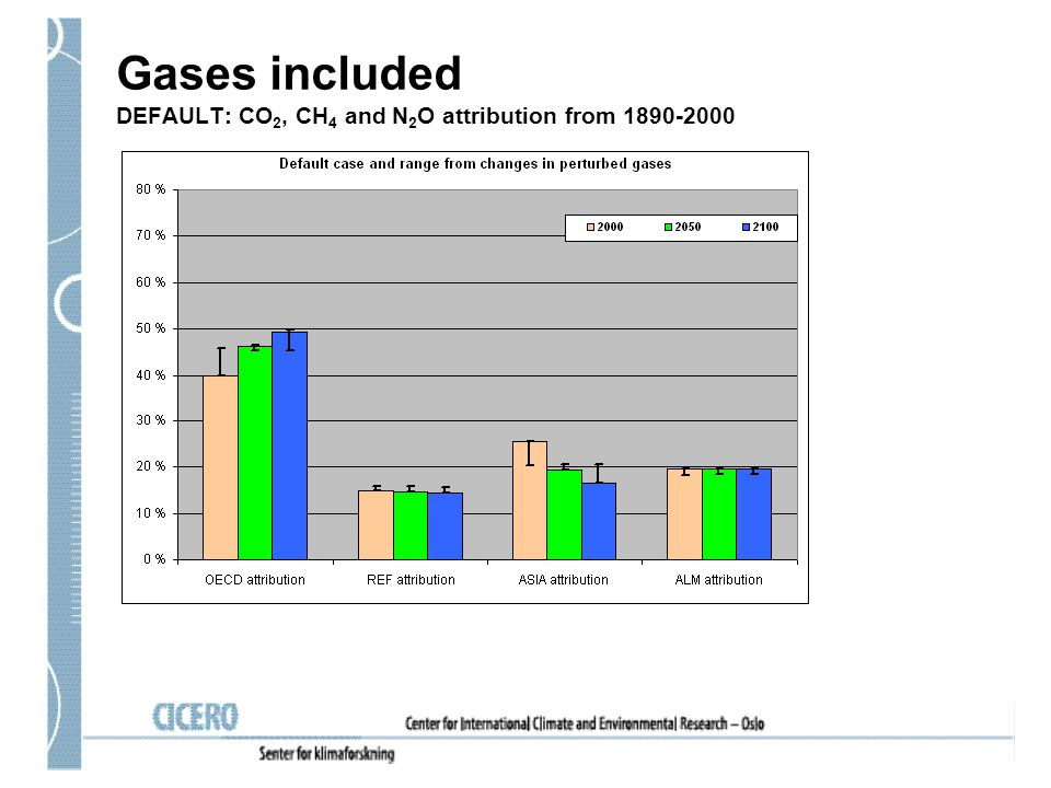 Gases included DEFAULT: CO 2, CH 4 and N 2 O attribution from 1890-2000