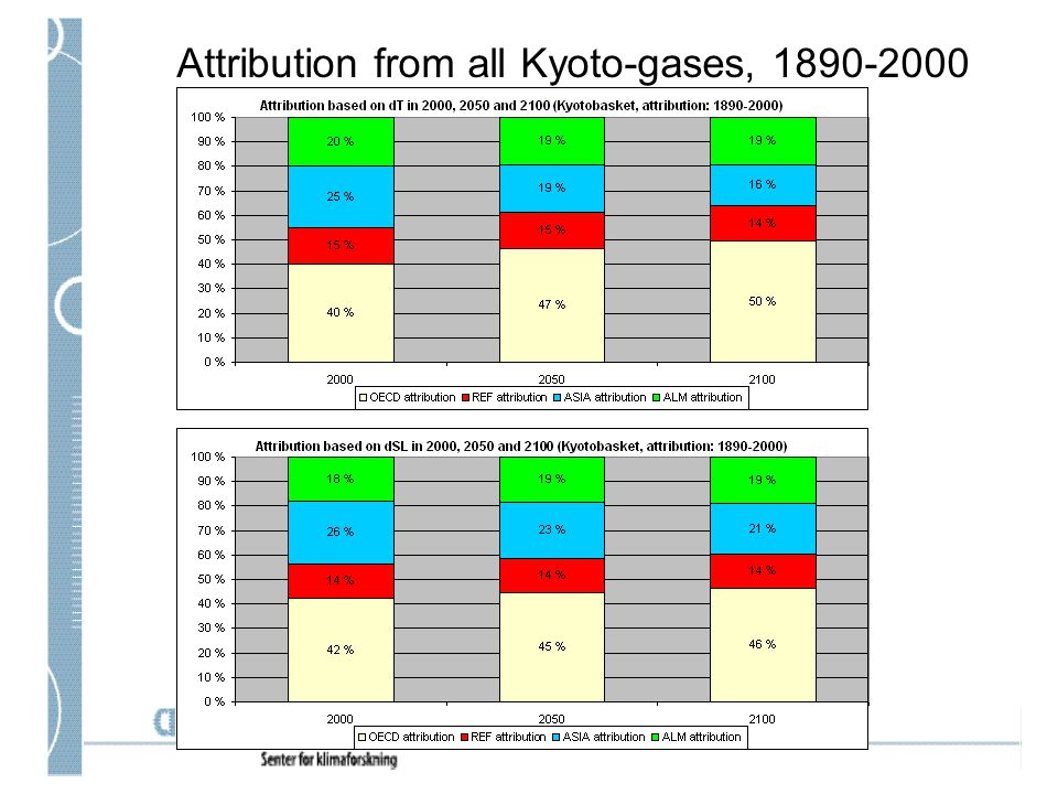 Attribution from all Kyoto-gases, 1890-2000