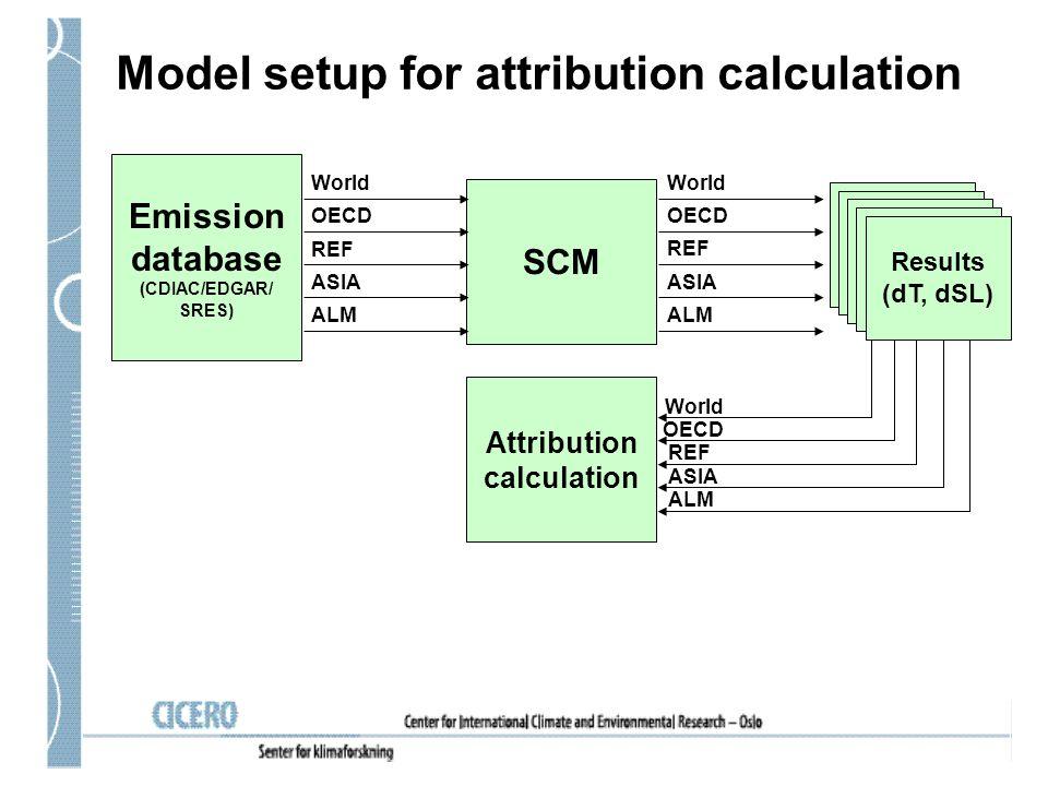 Model setup for attribution calculation SCM Emission database (CDIAC/EDGAR/ SRES) World OECD REF ASIA ALM World OECD REF ASIA ALM World OECD REF ASIA ALM Results (dT,dSL) Attribution calculation