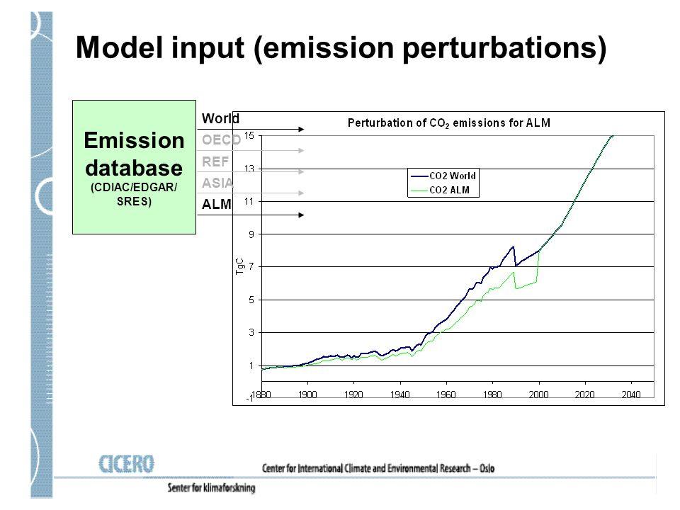 Model input (emission perturbations) Emission database (CDIAC/EDGAR/ SRES) World OECD REF ASIA ALM