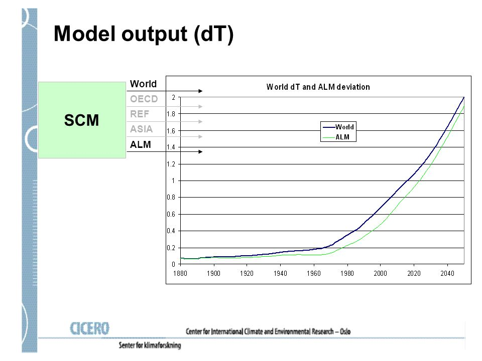 Model output (dT) Attribution calculation World OECD REF ASIA ALM Results (dT,dSL) World OECD REF ASIA ALM SCM