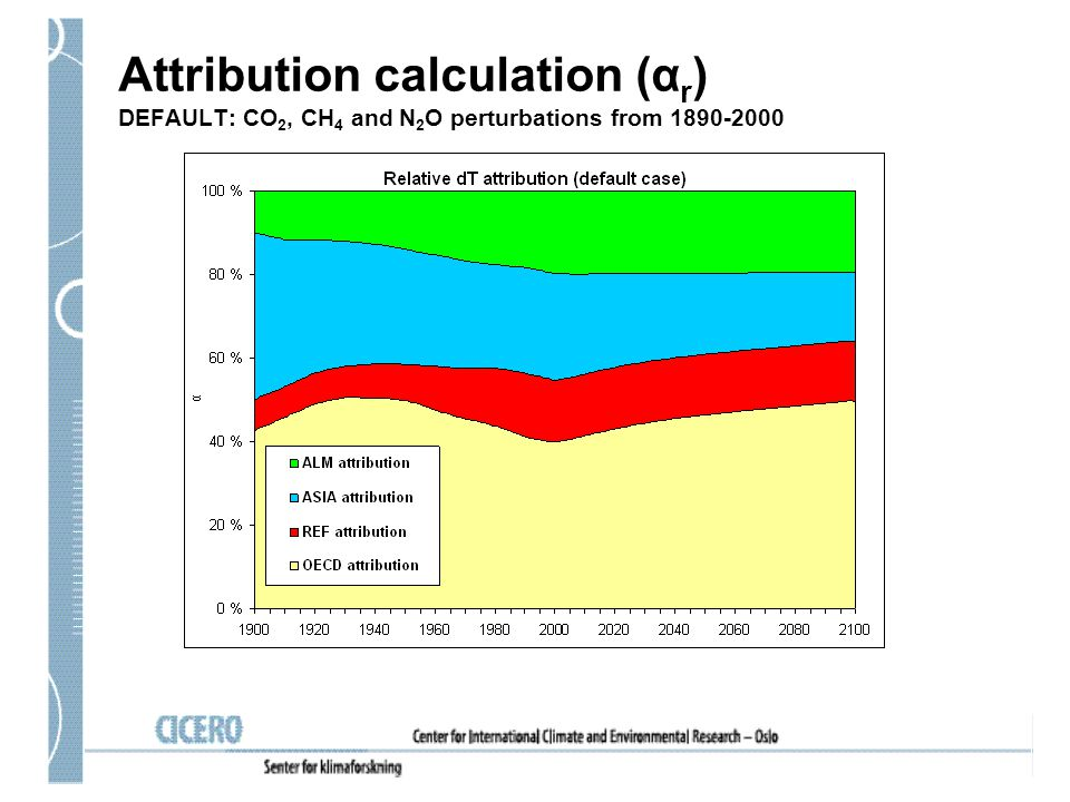 Attribution calculation (α r ) DEFAULT: CO 2, CH 4 and N 2 O perturbations from 1890-2000