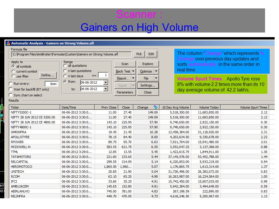 Scanner : Gainers on High Volume The column Change which represents % Change over previous day updates and sorts automatically in the same order in real time Volume Spurt Times : Apollo Tyre rose 8% with volume 2.2 times more than its 10 day average volume of 42.2 lakhs;