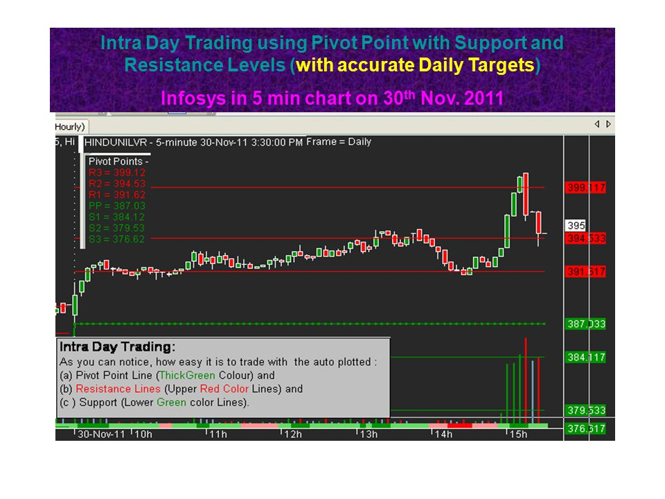 Intra Day Trading using Pivot Point with Support and Resistance Levels (with accurate Daily Targets) Infosys in 5 min chart on 30 th Nov.