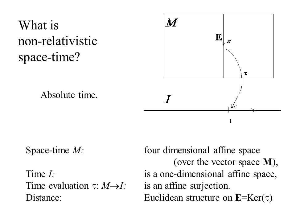 What is non-relativistic space-time? Space-time M: four dimensional affine space (over the vector space M), Time I: is a one-dimensional affine space,