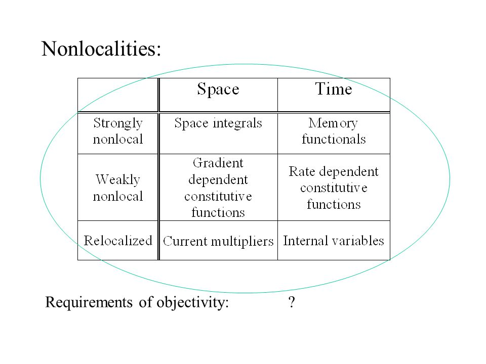 Nonlocalities: Requirements of objectivity: