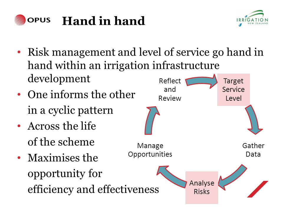 Hand in hand Risk management and level of service go hand in hand within an irrigation infrastructure development One informs the other in a cyclic pattern Across the life of the scheme Maximises the opportunity for efficiency and effectiveness Target Service Level Gather Data Analyse Risks Manage Opportunities Reflect and Review