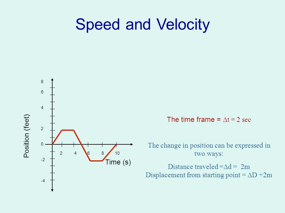 Speed and Velocity We also like to represent quantities graphically….