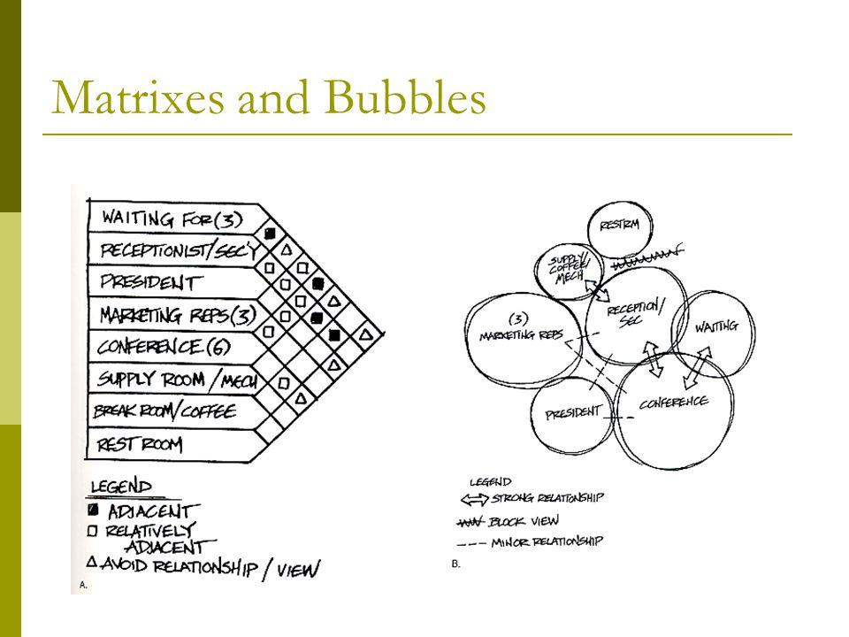 Matrixes and Bubbles