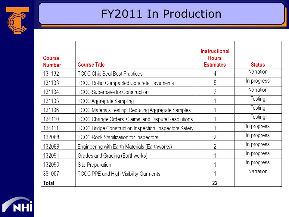 FY2011 In Production Course NumberCourse Title Instructional Hours Estimates Status 131132TCCC Chip Seal Best Practices4 Narration 131133TCCC Roller Compacted Concrete Pavements5 In progress 131134TCCC Superpave for Construction2 Narration 131135TCCC Aggregate Sampling1 Testing 131136TCCC Materials Testing: Reducing Aggregate Samples1 Testing 134110TCCC Change Orders, Claims, and Dispute Resolutions1 Testing 134111TCCC Bridge Construction Inspection: Inspectors Safety1 In progress 132088TCCC Rock Stabilization for Inspectors2 In progress 132089Engineering with Earth Materials (Earthworks)2 In progress 132091Grades and Grading (Earthworks)1 In progress 132090Site Preparation1 In progress 381007TCCC PPE and High Visibility Garments1 Narration Total22