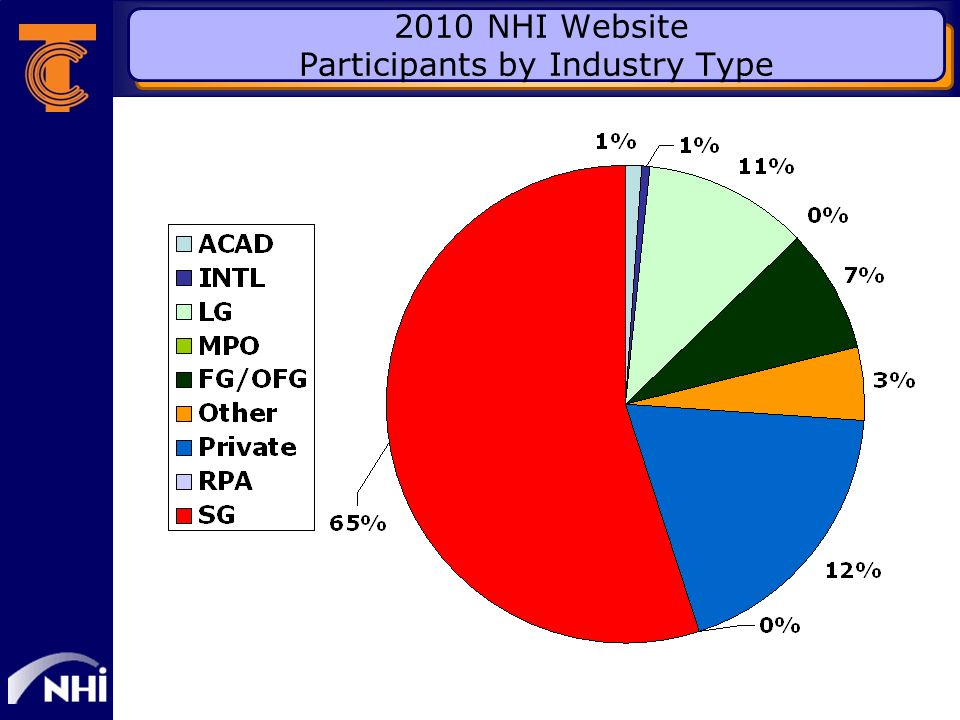 2010 NHI Website Participants by Industry Type