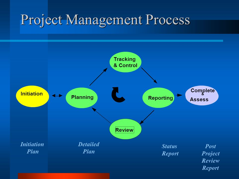 Project Management Process Initiation Complete & Assess Tracking & Control Reporting Review Planning Initiation Plan Detailed Plan Status Report Post Project Review Report