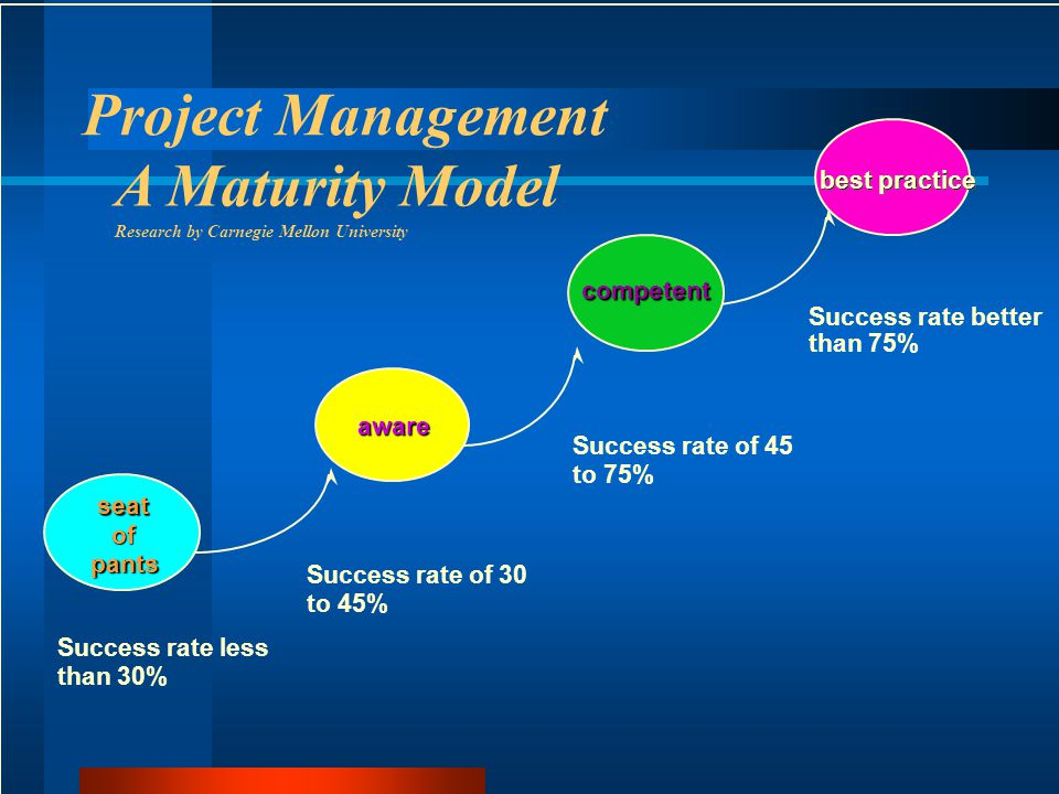 Project Management A Maturity Model Research by Carnegie Mellon University seat of the pants Success rate less than 30% aware e Success rate of 30 to 45% Success rate of 45 to 75% Success rate better than 75% best practice competent seat of pants awareaware
