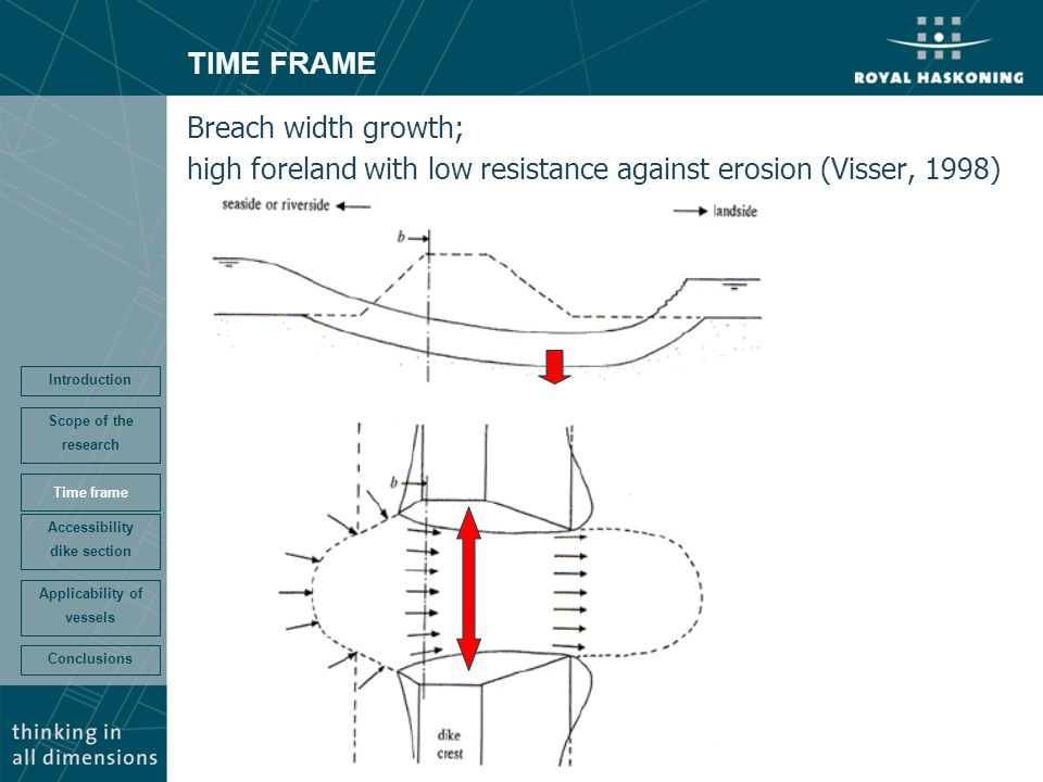 TIME FRAME Breach width growth; high foreland with low resistance against erosion (Visser, 1998) Conclusions Accessibility dike section Time frame Sco