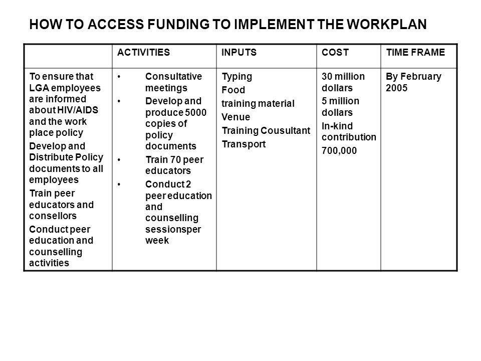 HOW TO ACCESS FUNDING TO IMPLEMENT THE WORKPLAN ACTIVITIESINPUTSCOSTTIME FRAME To ensure that LGA employees are informed about HIV/AIDS and the work place policy Develop and Distribute Policy documents to all employees Train peer educators and consellors Conduct peer education and counselling activities Consultative meetings Develop and produce 5000 copies of policy documents Train 70 peer educators Conduct 2 peer education and counselling sessionsper week Typing Food training material Venue Training Cousultant Transport 30 million dollars 5 million dollars In-kind contribution 700,000 By February 2005