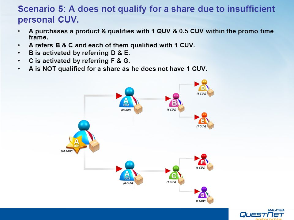Scenario 5: A does not qualify for a share due to insufficient personal CUV. A purchases a product & qualifies with 1 QUV & 0.5 CUV within the promo t