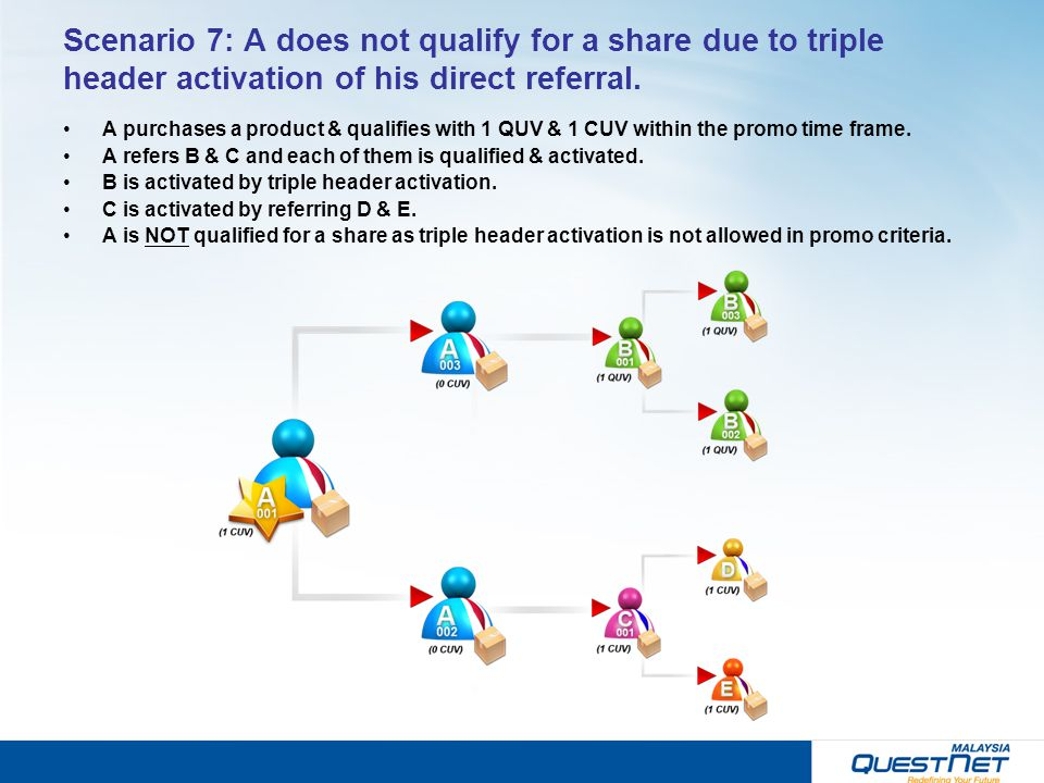 Scenario 7: A does not qualify for a share due to triple header activation of his direct referral.