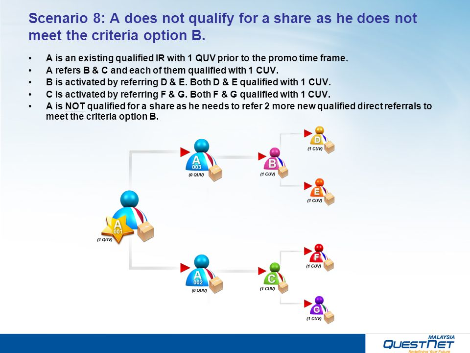 Scenario 8: A does not qualify for a share as he does not meet the criteria option B. A is an existing qualified IR with 1 QUV prior to the promo time