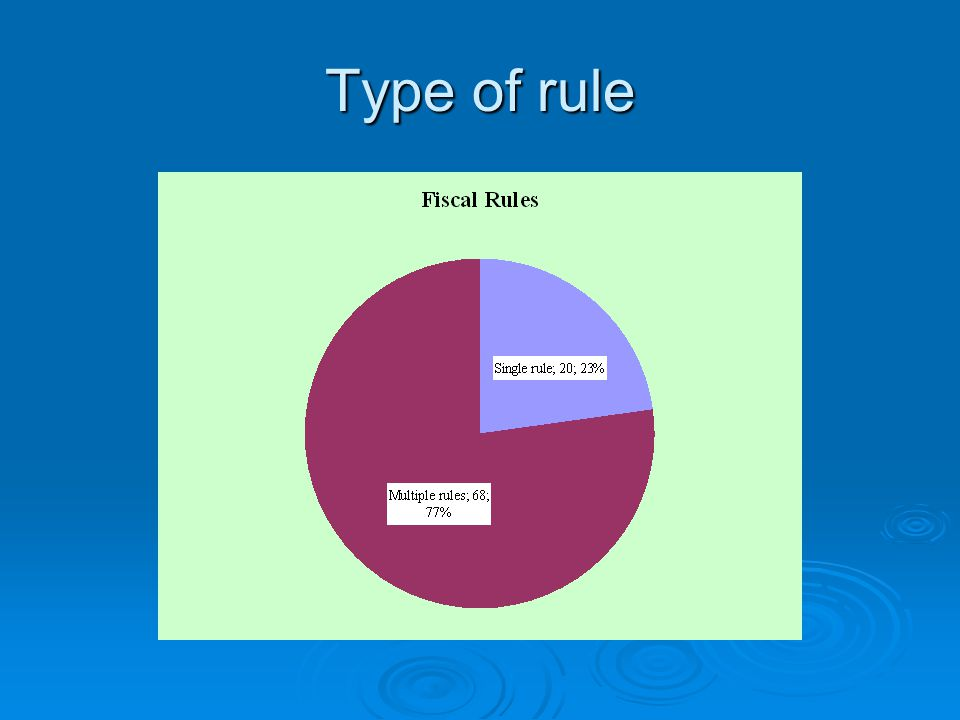 Type of rule