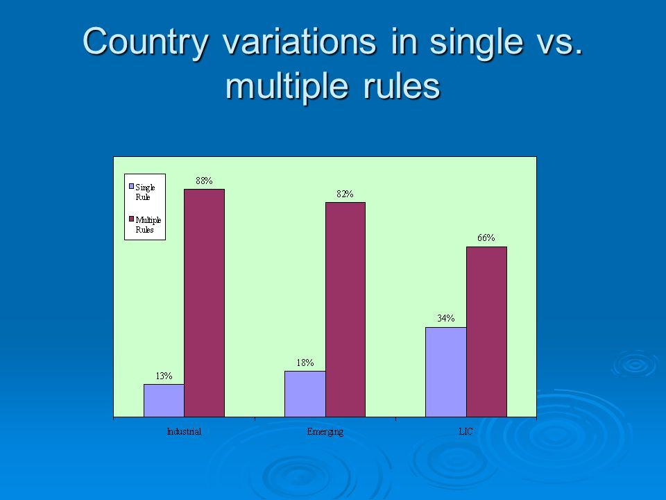 Country variations in single vs. multiple rules