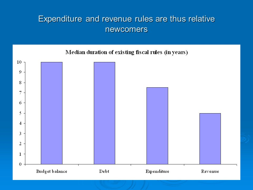 Expenditure and revenue rules are thus relative newcomers