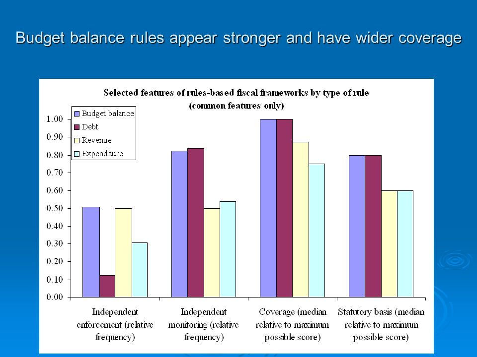 Budget balance rules appear stronger and have wider coverage
