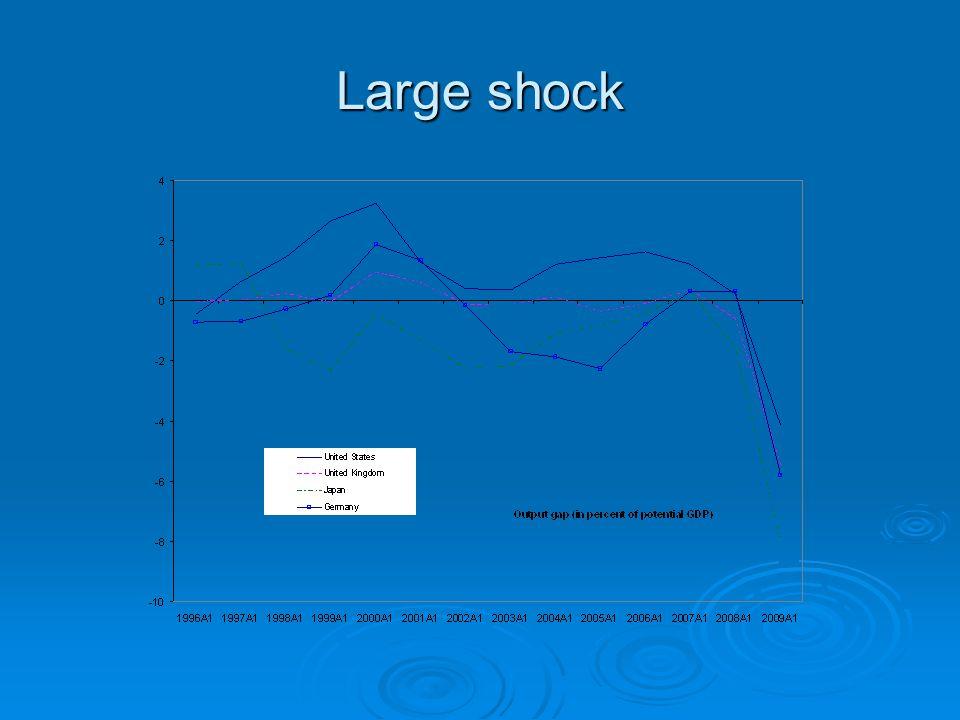 Large shock