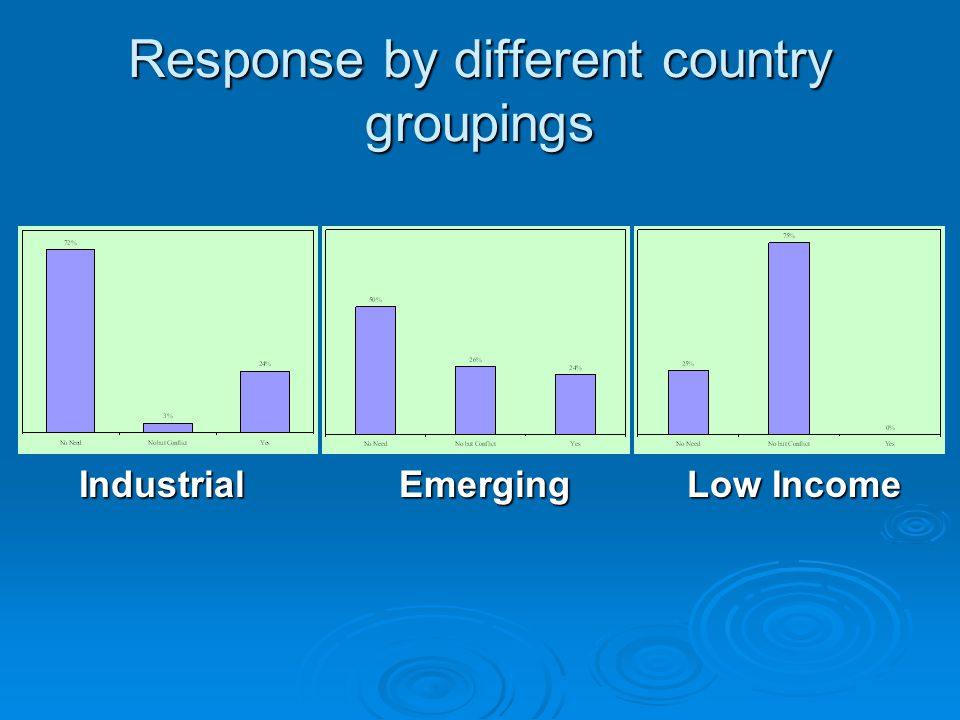 Response by different country groupings Industrial Industrial Low Income Low Income Emerging Emerging