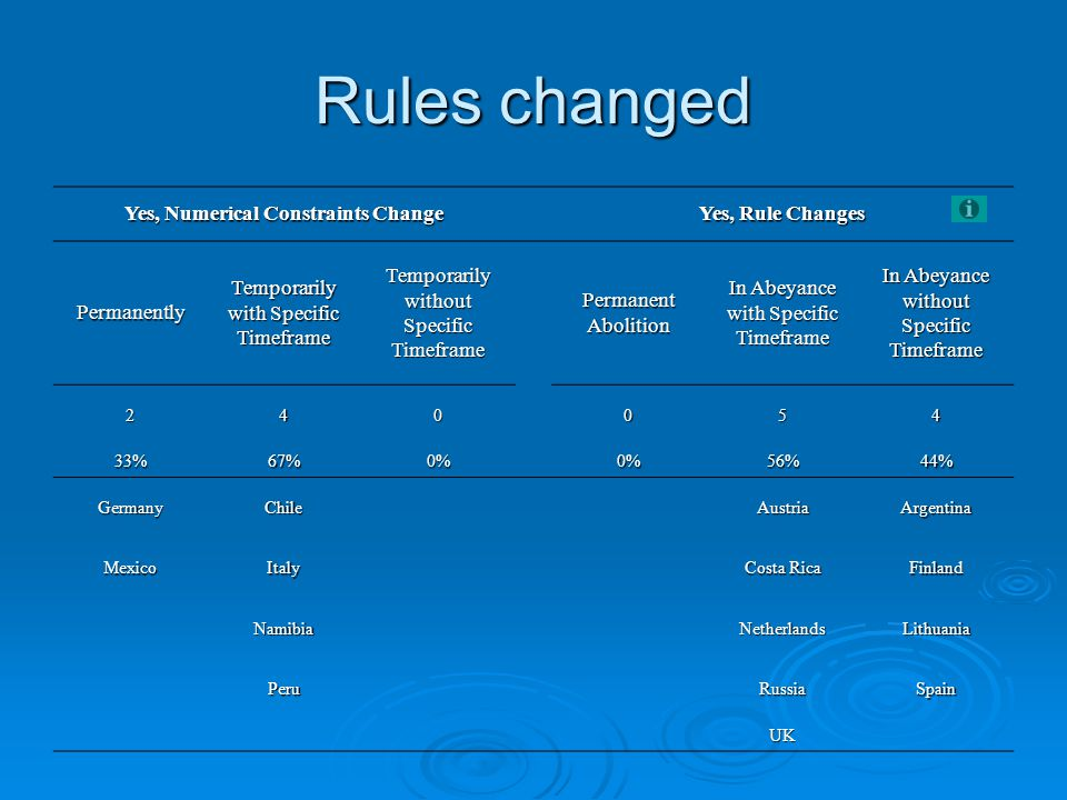 Rules changed Yes, Numerical Constraints Change Yes, Rule Changes Permanently Temporarily with Specific Timeframe Temporarily without Specific Timeframe Permanent Abolition In Abeyance with Specific Timeframe In Abeyance without Specific Timeframe 240054 33%67%0% 0%56%44% GermanyChileAustriaArgentina MexicoItaly Costa Rica Finland NamibiaNetherlandsLithuania PeruRussiaSpain UK