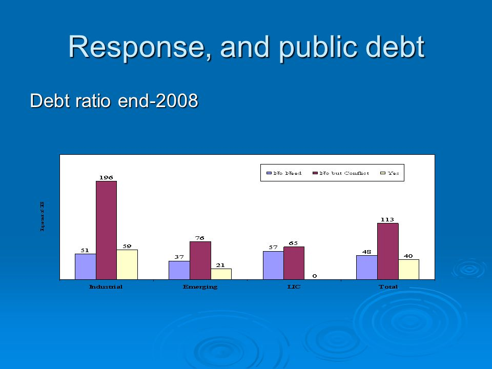 Response, and public debt Debt ratio end-2008